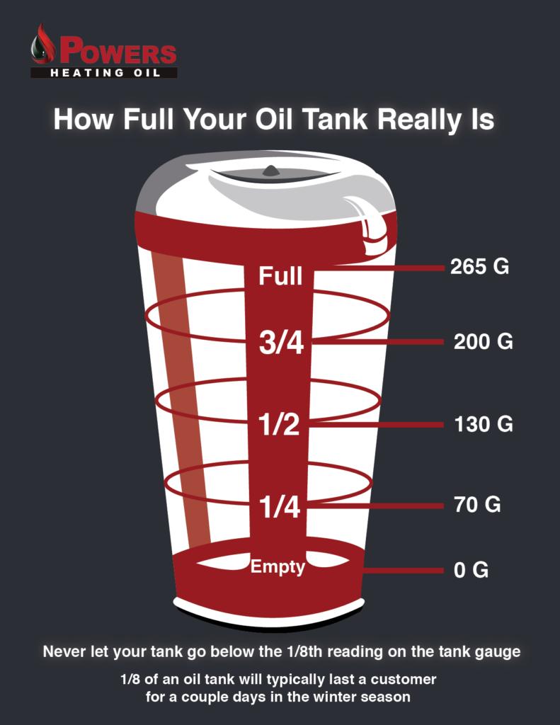 how full is my oil tank?